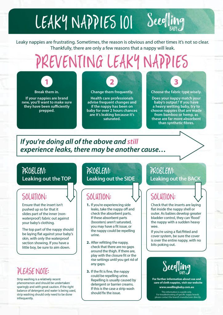 Let's fix those leaking cloth nappies once and for all! Check out our handy flowchart to help you troubleshoot any cloth nappy issues.