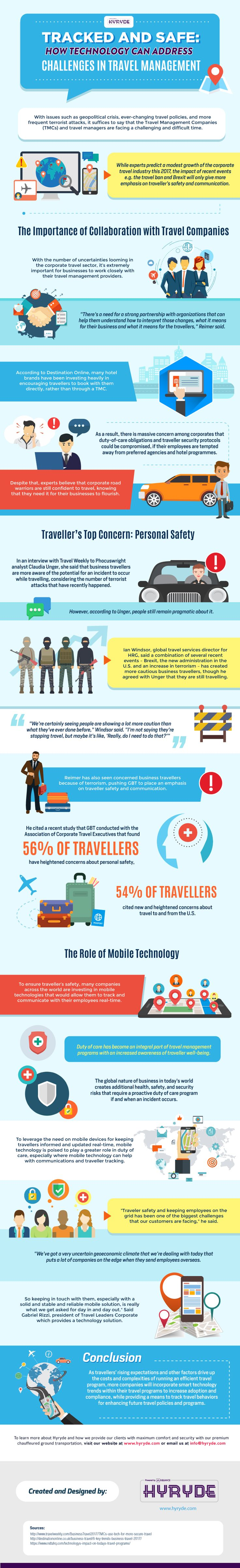 Technology Addressing Challenges in Travel Management