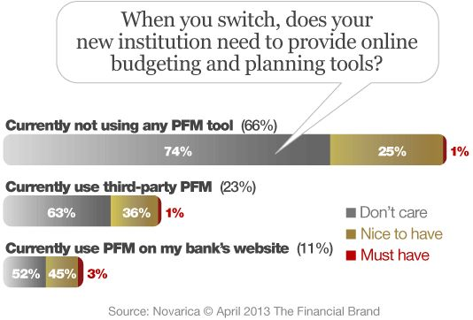 """Are Personal Financial Management Tools Sticky?  Interesting that only 1% of bank customers view PFM as a """"must-have"""" feature of their bank. Even """"nice-to-have"""" doesn't seem to rank that highly... #banking #pfm"""