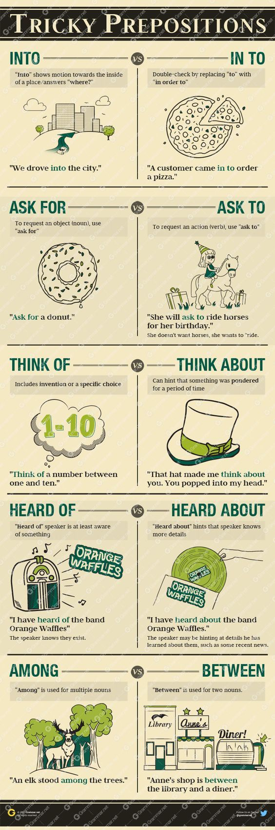 A guide to tricky prepositions #grammarmatters #infographic:                                                                                                                                                                                 Mais