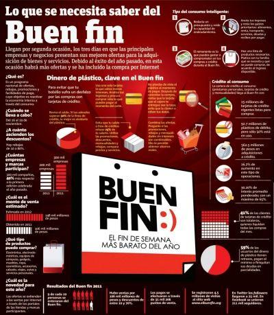 Infografía: Lo que se necesita saber del Buen Fin - black friday in Mexico - comparisons