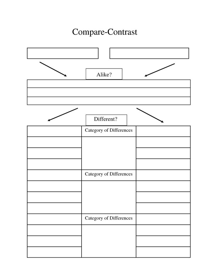 Compare and contrast essay graphic organizer
