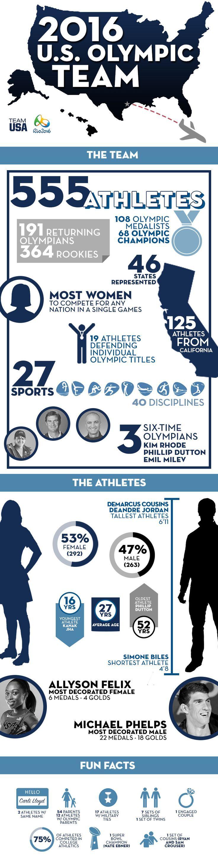 U.S. Olympic Committee Announces 555-Member 2016 U.S. Olympic Team