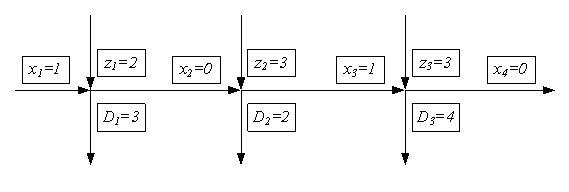 Решение задачи управления запасами методом имитационного моделирования