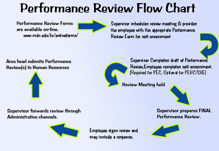 managerial problems with the performance review process Performance management system much literature has pointed to the problems with performance appraisals 6 performance management: literature review process.