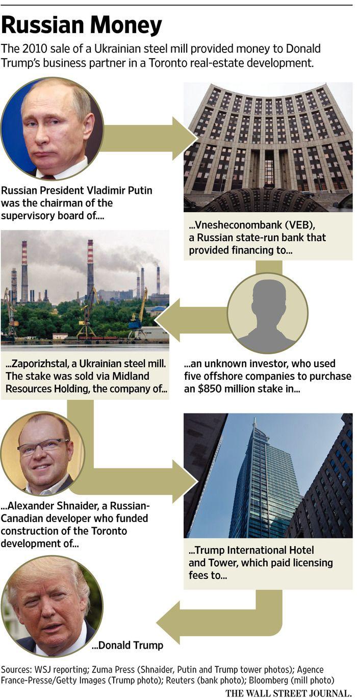 Russian Staterun Bank Financed Deal Involving Trump Hotel Partner