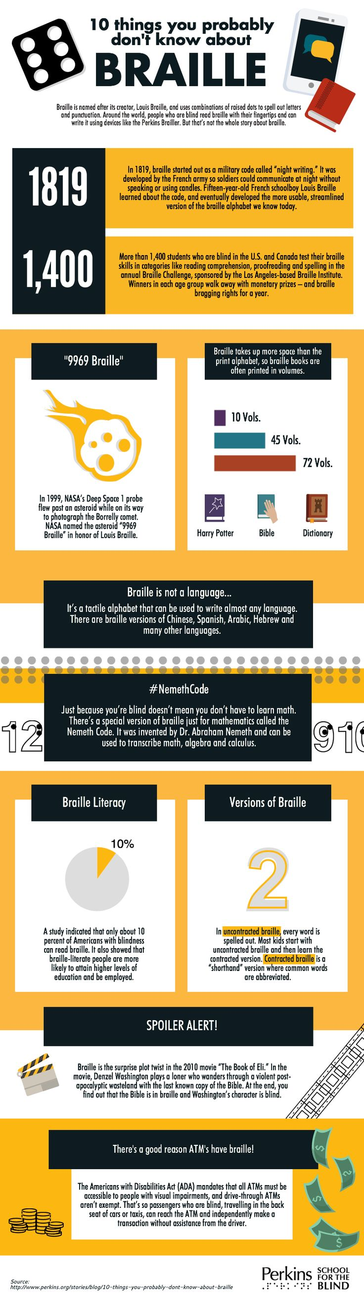 This infographic explains 10 things you probably don't know about braille! You may already know that Braille is named after its creator, Louis Braille, and uses combinations of raised dots to spell out letters and punctuation. Around the world, people who are blind read braille with their fingertips and can write it using devices like the Perkins Brailler. But that's not the whole story about braille. Read the full article on the Perkins Blog to learn more about braille today!