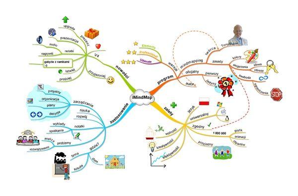 Mapy myśli - inteligentne notatki / Blog - Nowinki w EW :: MAC Edukacja