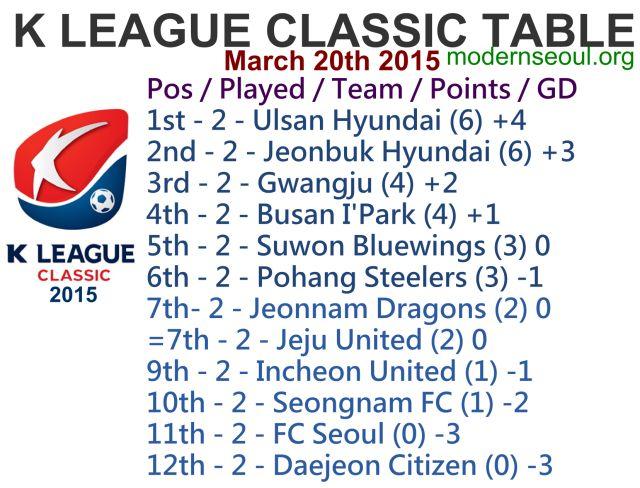 K League Classic 2015 League Table March 20th