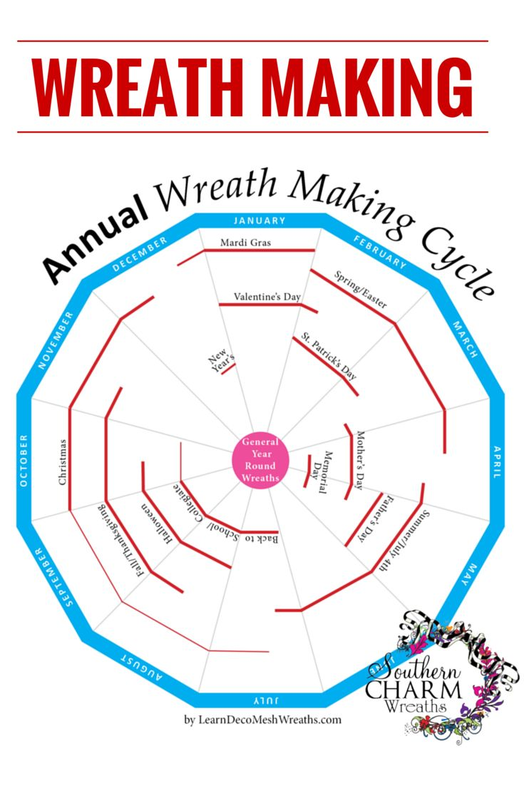 Make seasonal wreaths before customers need them! Use this schedule to help determine what wreaths to make in any given month. I hope this annual schedule gives you an idea on what works for me. www.southerncharmwreaths.com/blog