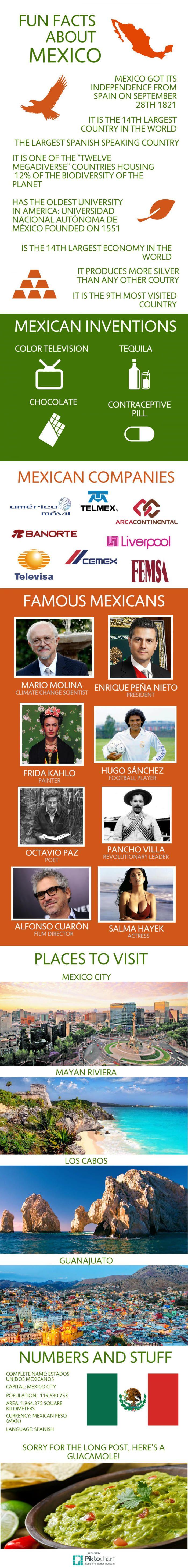 Fun facts about Mexico... Fuk Mexico