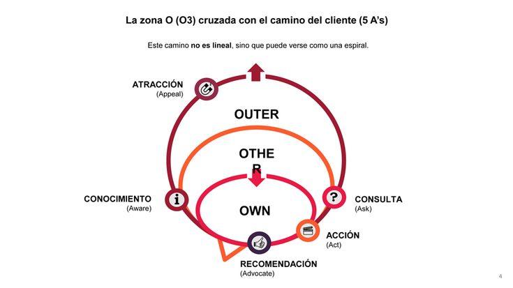 """Las nuevas 5 A's y la zona """"O"""" (O3) de Philip Kotler o el nuevo marco del Marketing 4.0 en la economía digital"""