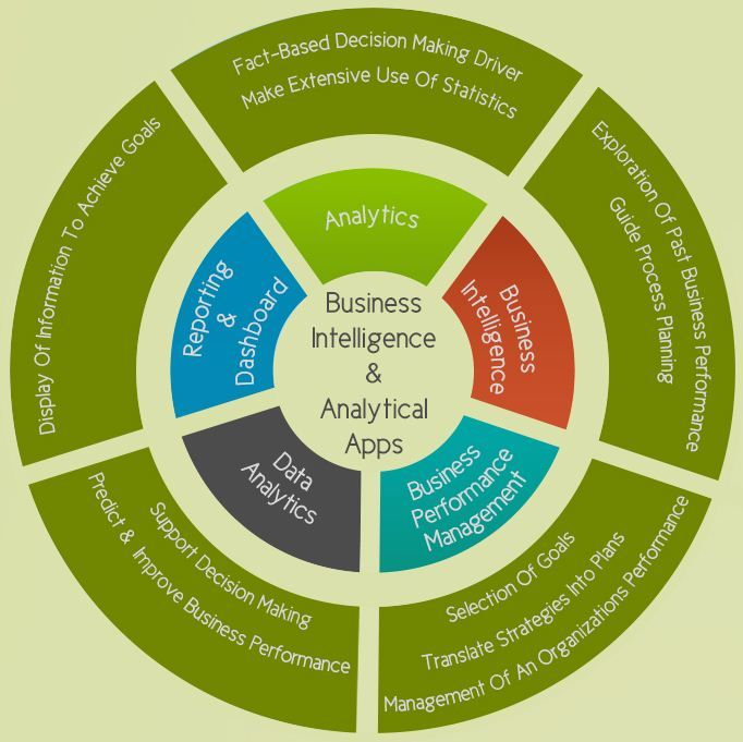 Comparison Of The Top Business Intelligence & Analytical Apps [Infographic]   #analytics #apps #BI