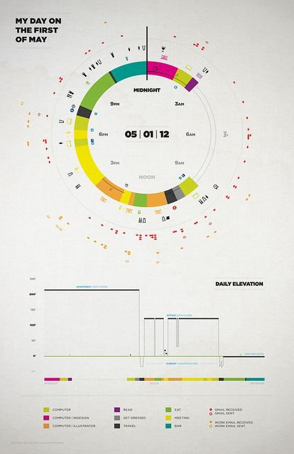 Data visualization, a day in the life