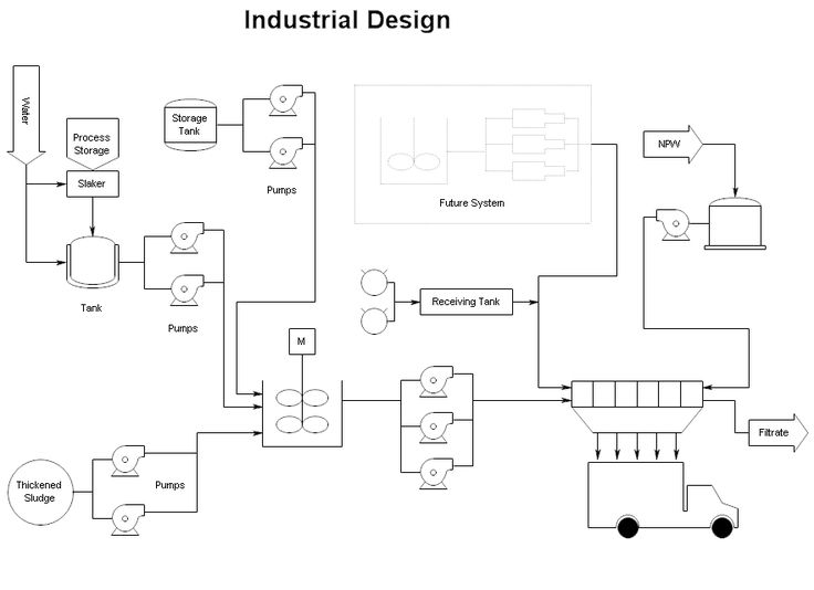Industrial Design Chart