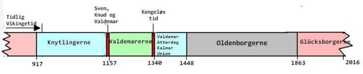 Tidslinie for Danmarks historie