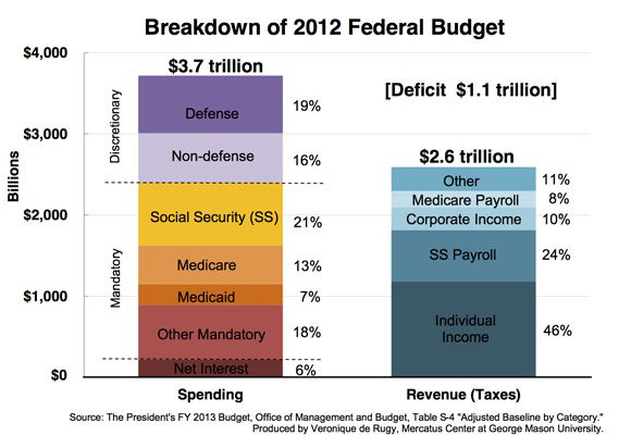 59 best Debt \ Deficit images on Pinterest Budget, Federal and - budget request form