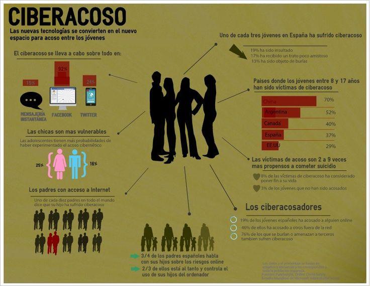 El ciberacoso y sus consecuencias - Infografía Ciberacoso
