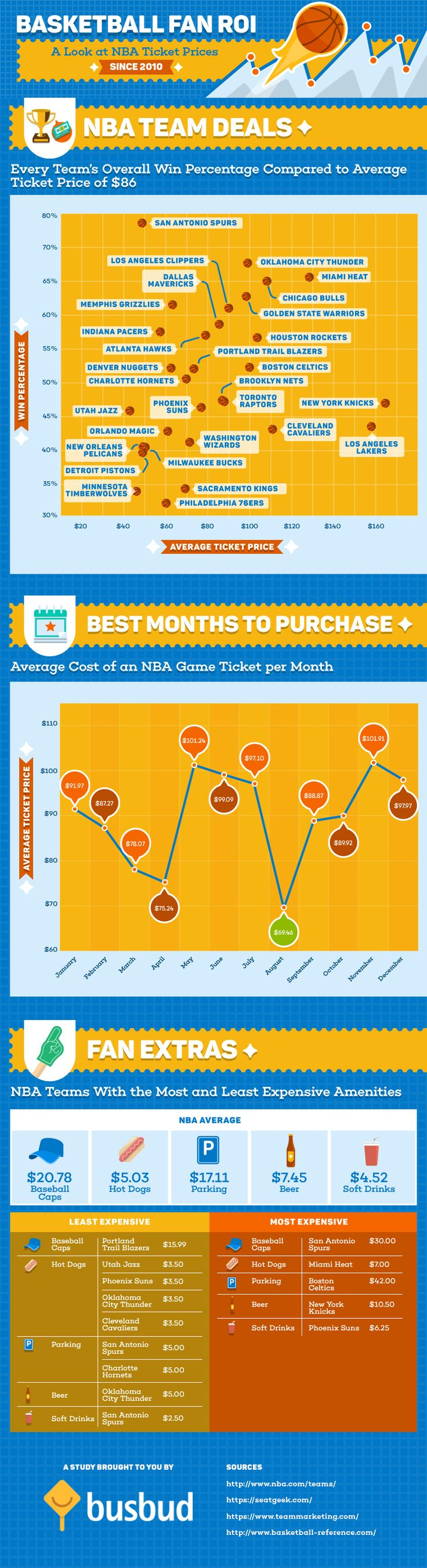 Basketball Fan ROI - A Look at NBA Ticket Prices since 2010