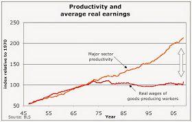 Por que el grafico de productividad esta mal 1) http://cep.lse.ac.uk/pubs/download/dp1246.pdf 2) http://www.nber.org/feldstein/WAGESandPRODUCTIVITY.meetings2008.pdf 3) http://juanramonrallo.com/2014/08/el-mito-del-desacople-entre-salarios-y-productividad-en-eeuu/ 4) http://econo-miaytuya.blogspot.fr/2014/06/uno-de-los-graficos-mas-erroneos-de.html?m=1