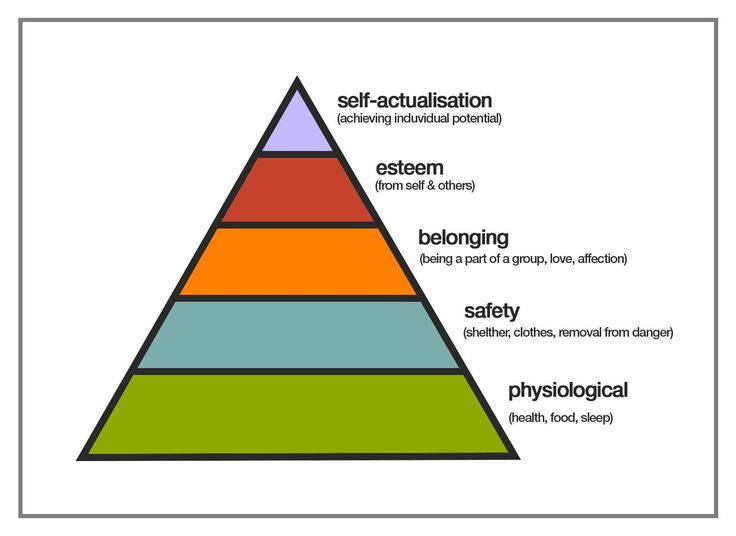 an overview of abraham maslows theory of hierarchy of needs The hierarchy of needs theory by abraham maslow (1943, 1954) in the demanding world of business, motivation of the employers as well as of employees play a tremendous.