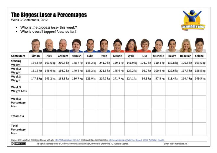 Biggest Loser at Work Spreadsheet The best place to find how to have joyful life! http://myhealthplan.net