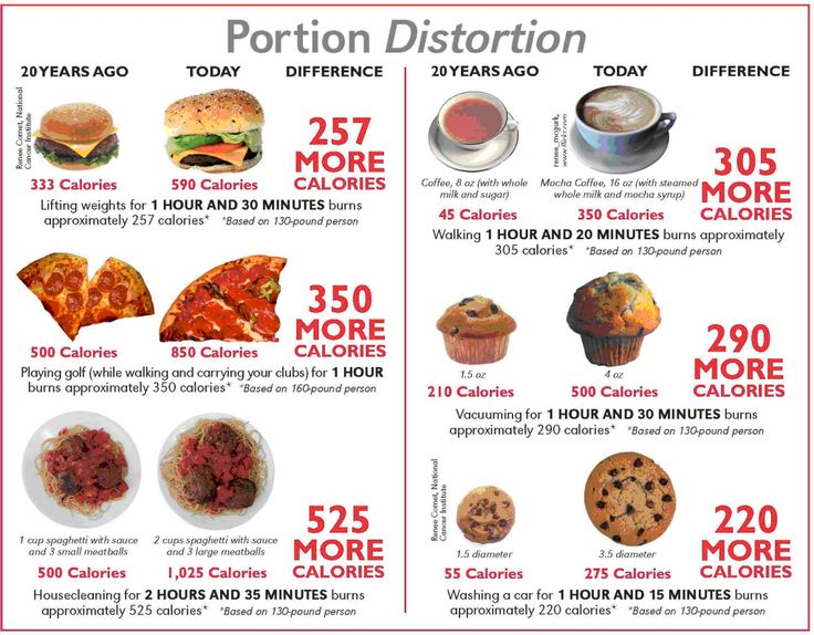 Portion Distortion Then and Now