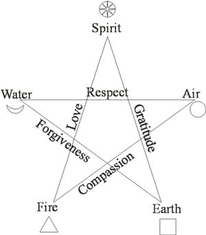 --pentagram symbol representing the five elements of creation and attributes-- if you superimpose the vitruvian man figure over it, you see how it also represents the sacred geometry of body of man.