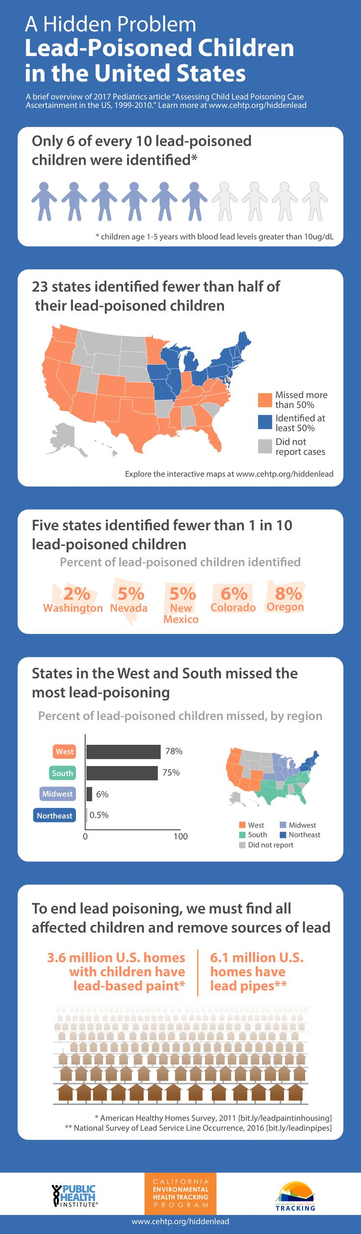 How many children in the United States suffer from lead poisoning? A new PHI study shows that the numbers of lead-poisoned children are much higher than previously reported.