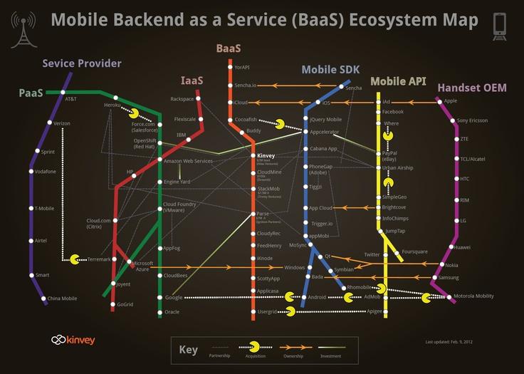 モバイル向けのクラウドサービス: Backend as a Service(BaaS)のとは何か?