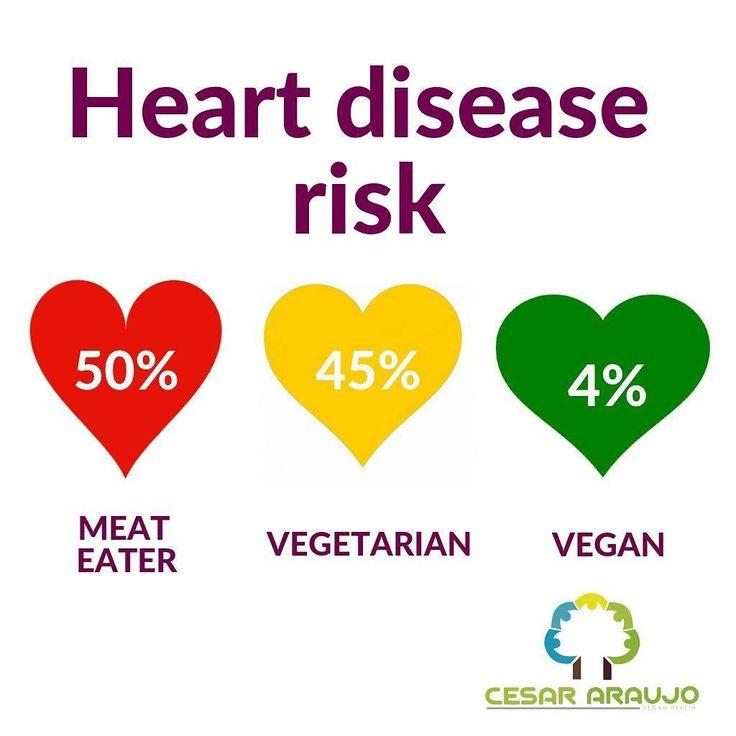 "CEO of @vegancommunity on Instagram: ""Let the numbers speak by themselves. Go vegan! - ✌ Que los números hablen por sí solos. Sé vegano! ✌ . #GoVegan #vegetarian…"""