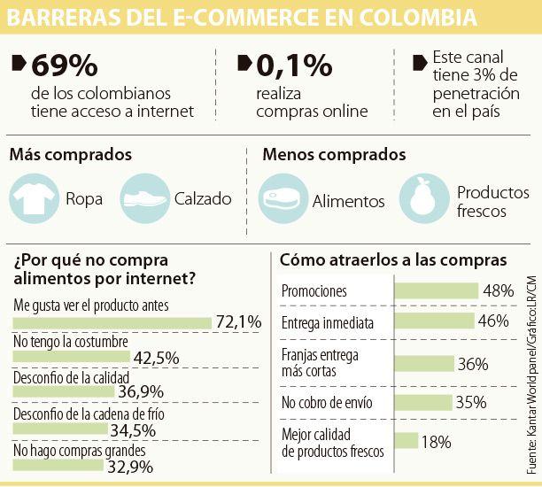 Desconfianza limita aún las compras por internet en Colombia y la región