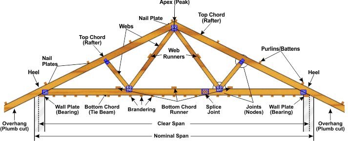 13 Best Roof Truss Manufacturers Images On Pinterest