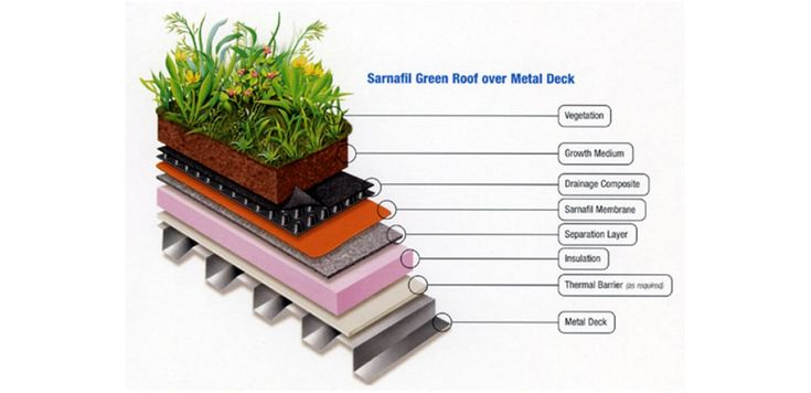 Commercial Roofing Systems: Which to Choose | Sika Sarnafil