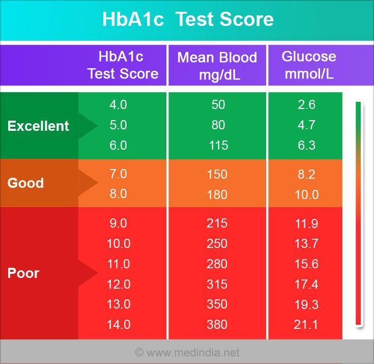 150 carb glucose test diet
