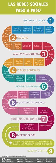 Infografía con pasos a seguir en redes sociales