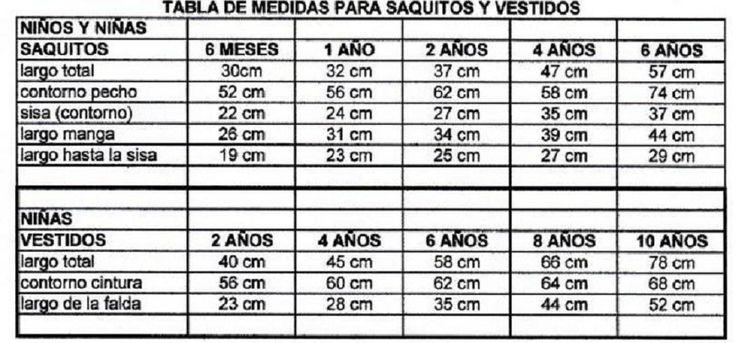 Tejido Facil: Tabla de medidas para saquitos y vestidos 2! (para bebés y niños)