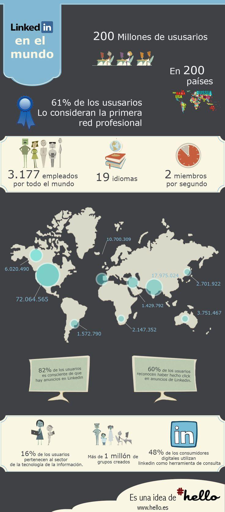 Linkedin y sus 200 millones de usuarios en el Mundo.