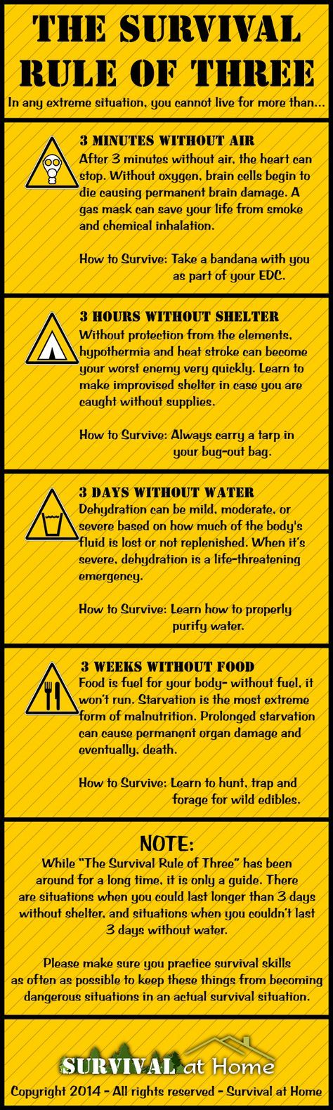 The Survival Rule of Three Infographic by Survival at Home