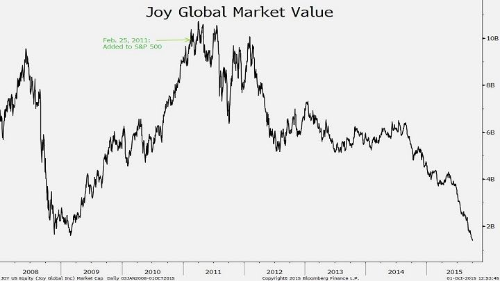 Oct. 2: What happens to stock indexes whose main criteria is market value? Joy Global happens.