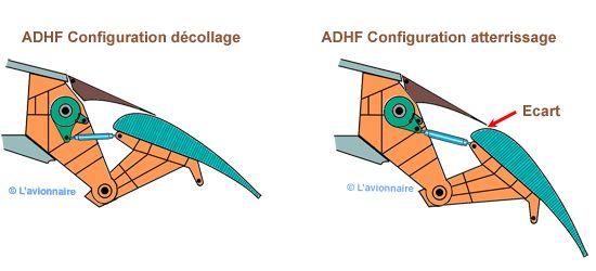 ADHF Decollage artterrissage