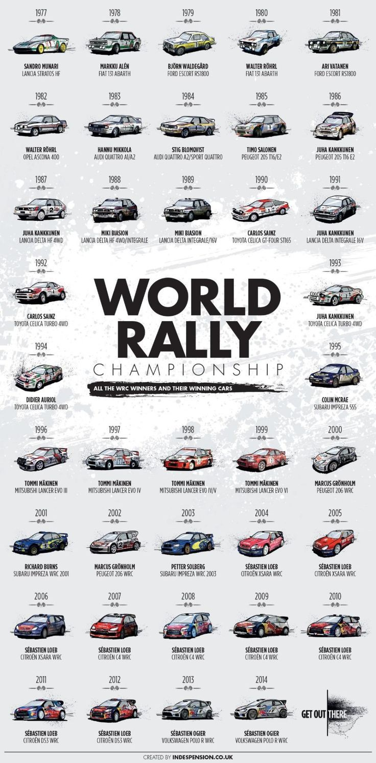 Rally racer's evolution
