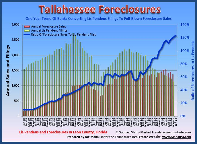 Tallahassee Lis Pendens Summary   Second Quarter 2014, Homes For Sale, Florida