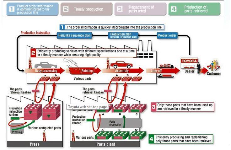 Automotive Parts Supply Chain Management Market Research