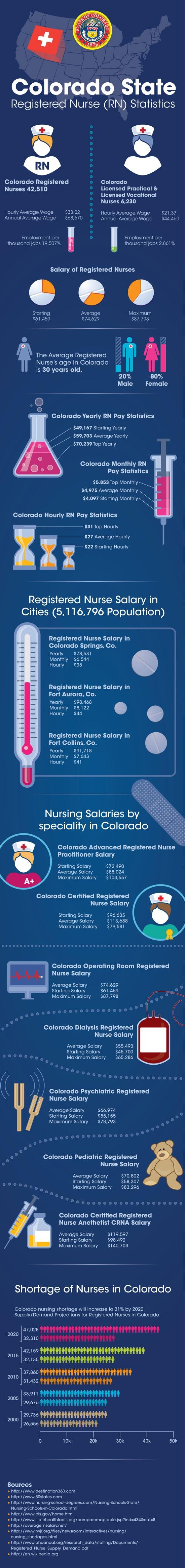 COLORADO SALARY STATISTICS IN NURSING CAREER - Le statistiche degli stipendi della carriera infermieristica in Colorado