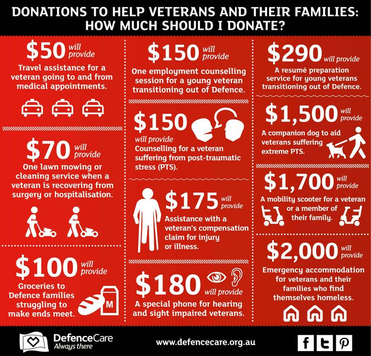 If you would like to help by donating to DefenceCare but don't know how much, this might help.