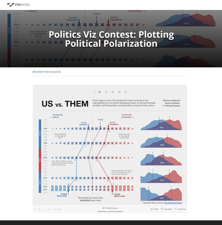 political polarization essay In this lesson, students explore their own personal political philosophies by identifying events, people and experiences that have helped shape their beliefs and writing an essay.