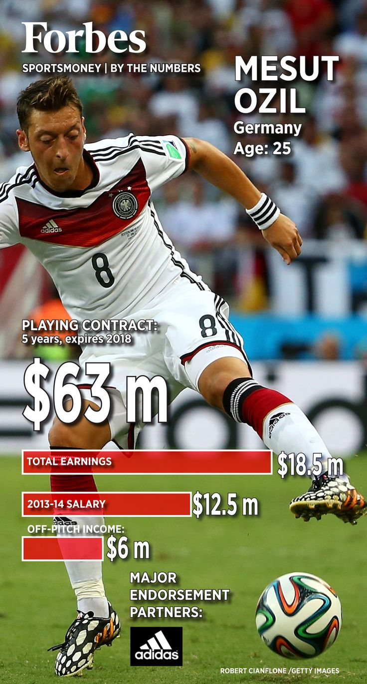 2014 World Cup: Mesut Ozil By The Numbers