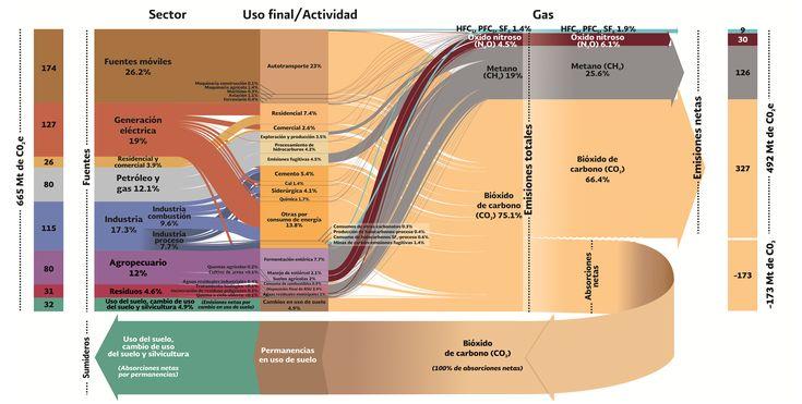 Resultado de imagen para Estrategia de Sustentabilidad para el Manejo de Recursos Naturales