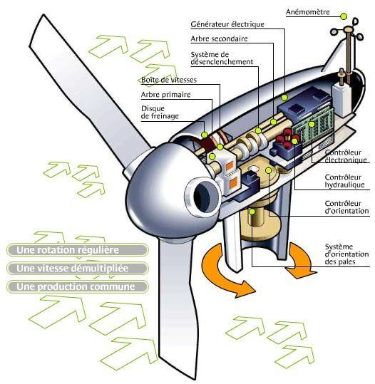 énergie éolienne fonctionnement | Espace INFO->ÉNERGIE du Rhône | Economies d'énergie et énergies ...